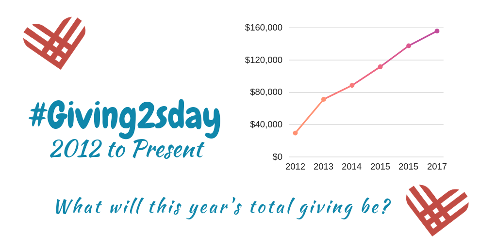 2018 Since the Inception of the #Giving2sday Movement